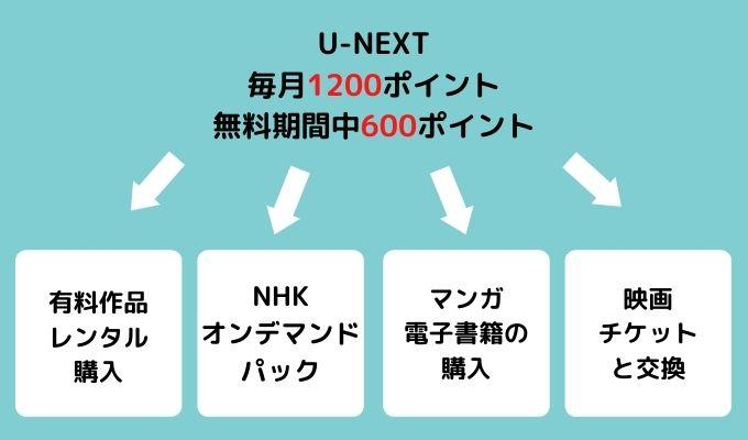 u-next1ポイント