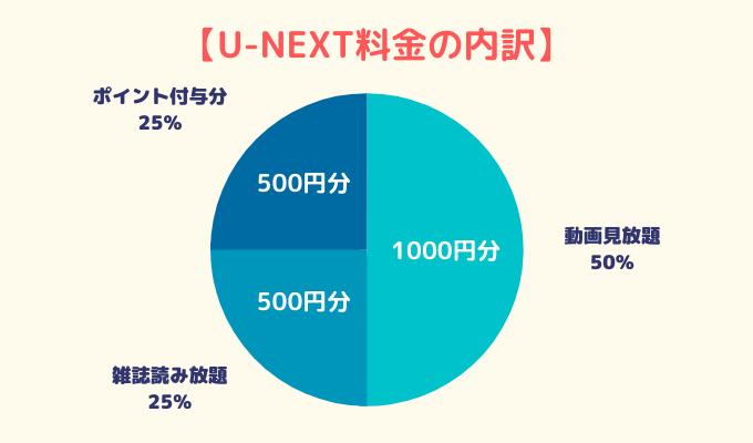 u-next料金の内訳